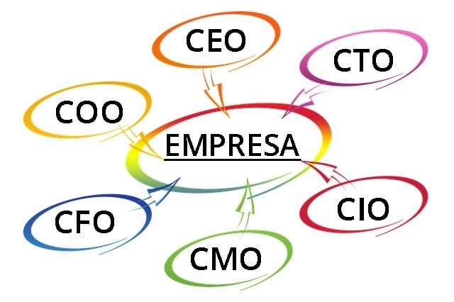¿Quién es quién dentro de la empresa?