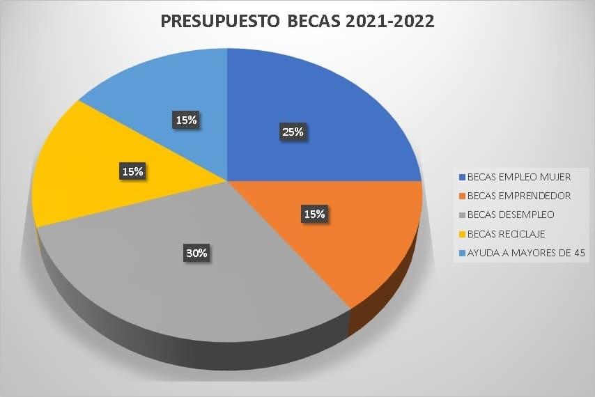 Ayudas para los años 2021 y 2022